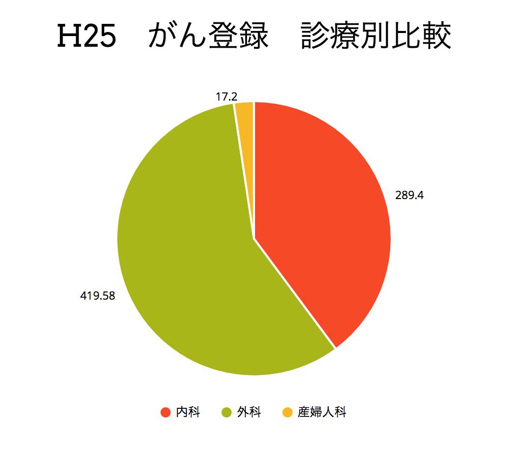 H25がん登録診療別比較