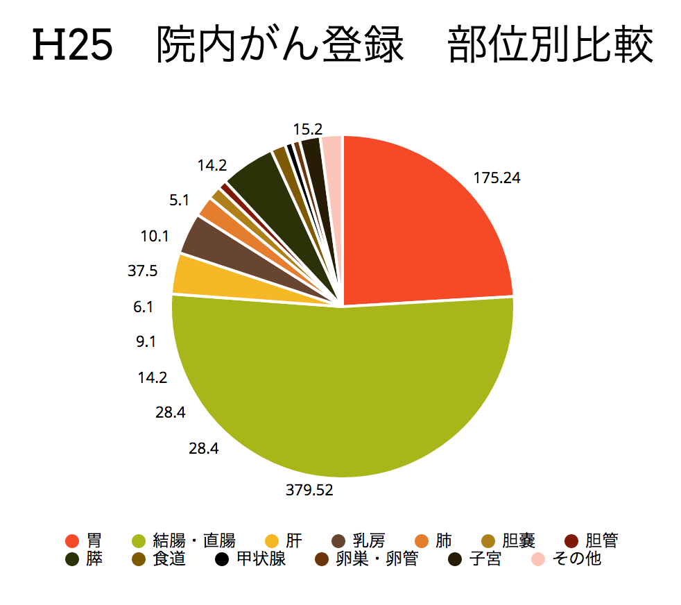 H25がん登録部位別比較